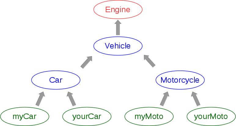 Représentation d'un type et de sous-types dans Generic System