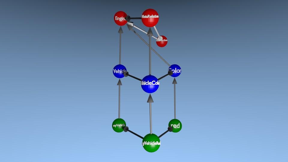 [3D] Représentation d'une relation et de son link