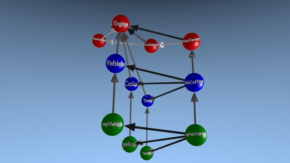 [3D] Représentation d'une relation ternaire et de son link