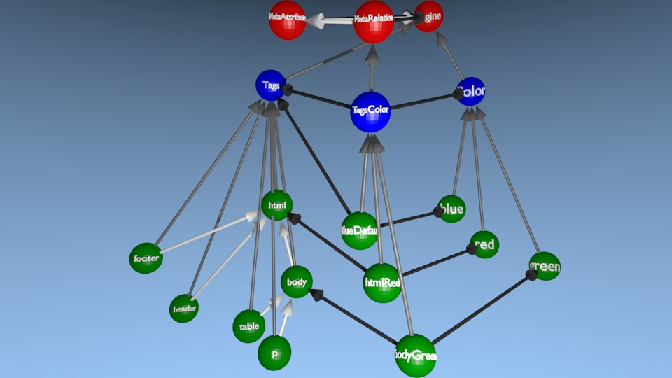[3D] Représentation d'une relation et ses links entre un arbre et un type