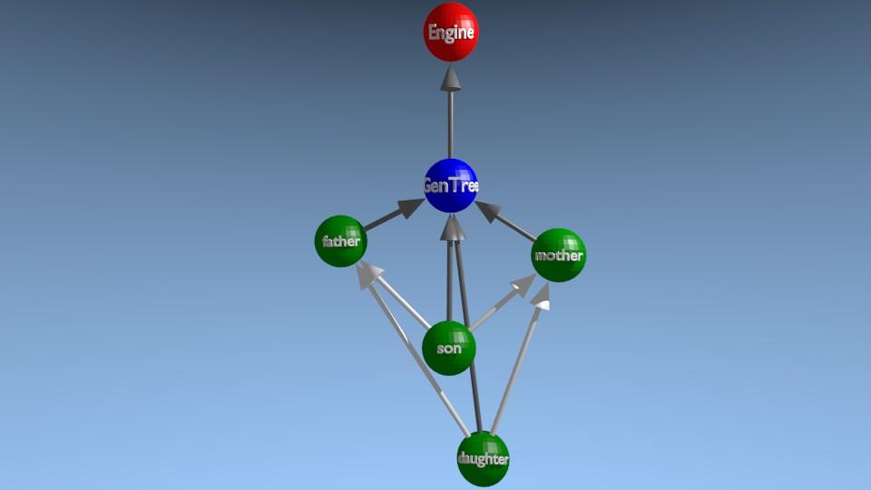 [3D] Représentation d'un arbre généalogique
